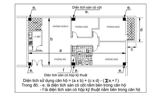 Cách tính diện tích sử dụng căn hộ (diện tích thông thủy)