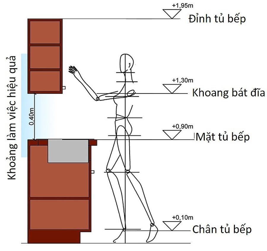 Kích thước tủ bếp tiêu chuẩn phù hợp với người Việt hiện nay